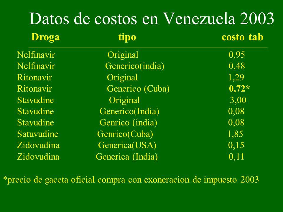 Datos de costos en Venezuela 2003