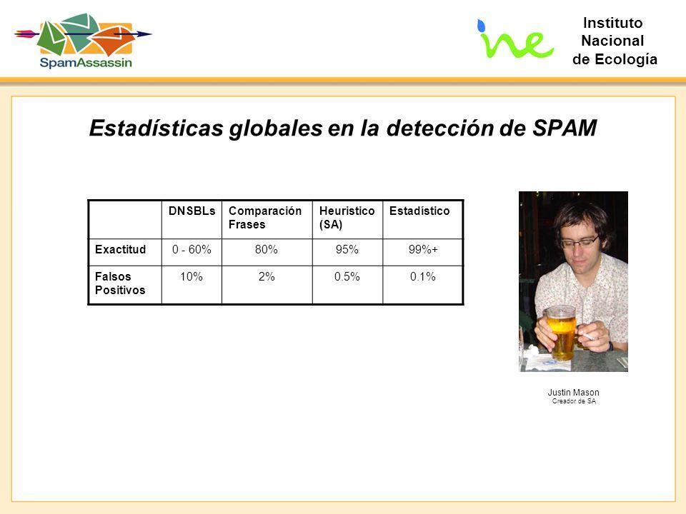 Estadísticas globales en la detección de SPAM