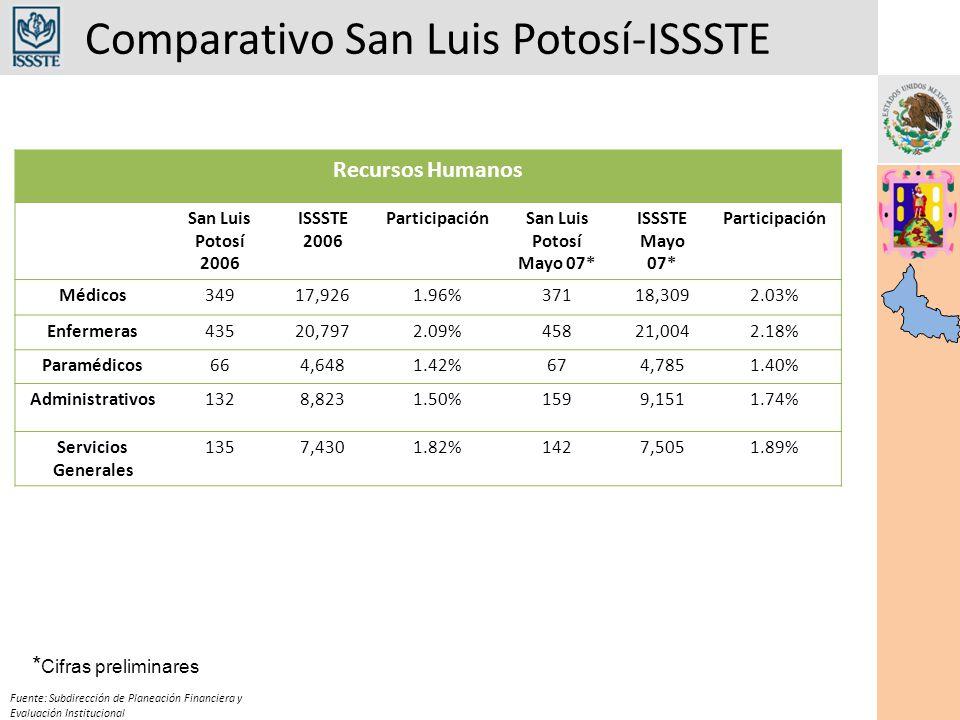 Comparativo San Luis Potosí-ISSSTE