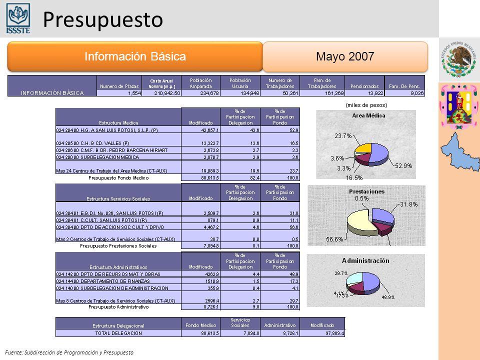 Presupuesto Información Básica Mayo 2007
