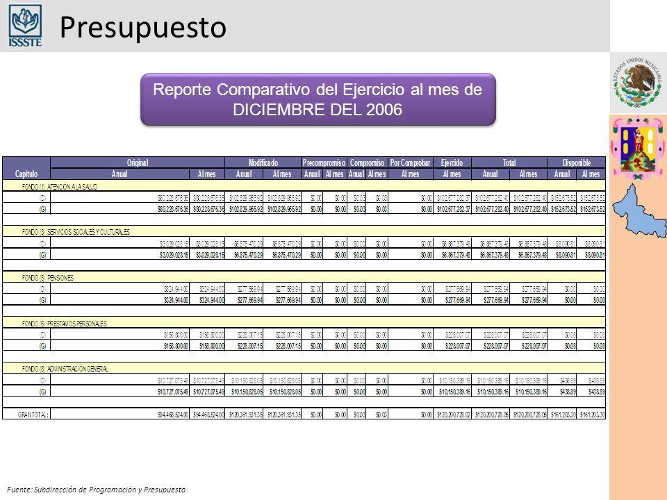 Reporte Comparativo del Ejercicio al mes de DICIEMBRE DEL 2006