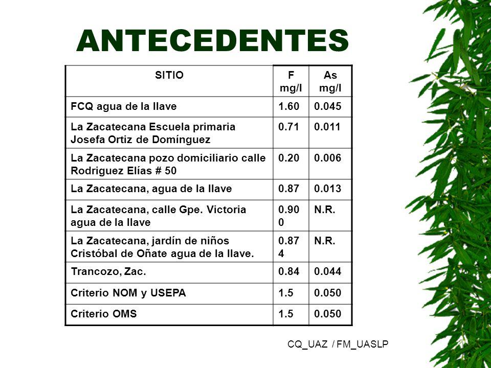ANTECEDENTES SITIO F mg/l As mg/l FCQ agua de la llave 1.60 0.045