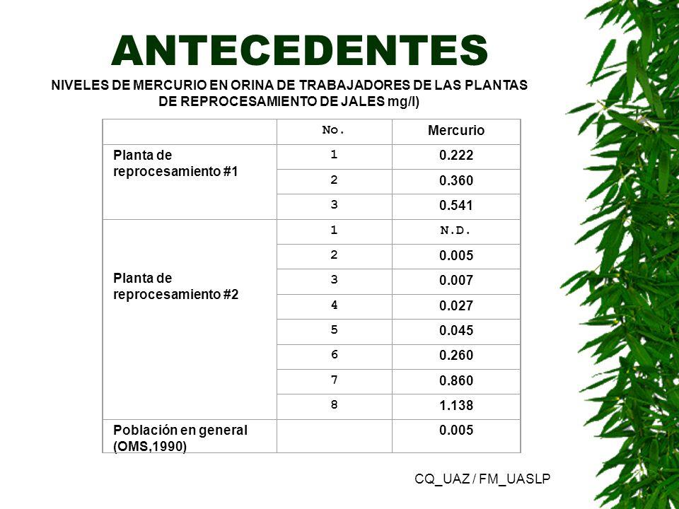 ANTECEDENTES NIVELES DE MERCURIO EN ORINA DE TRABAJADORES DE LAS PLANTAS DE REPROCESAMIENTO DE JALES mg/l)
