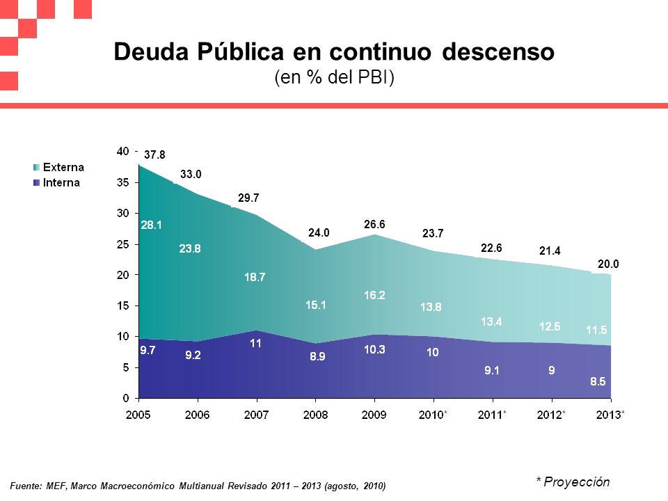 Deuda Pública en continuo descenso (en % del PBI)