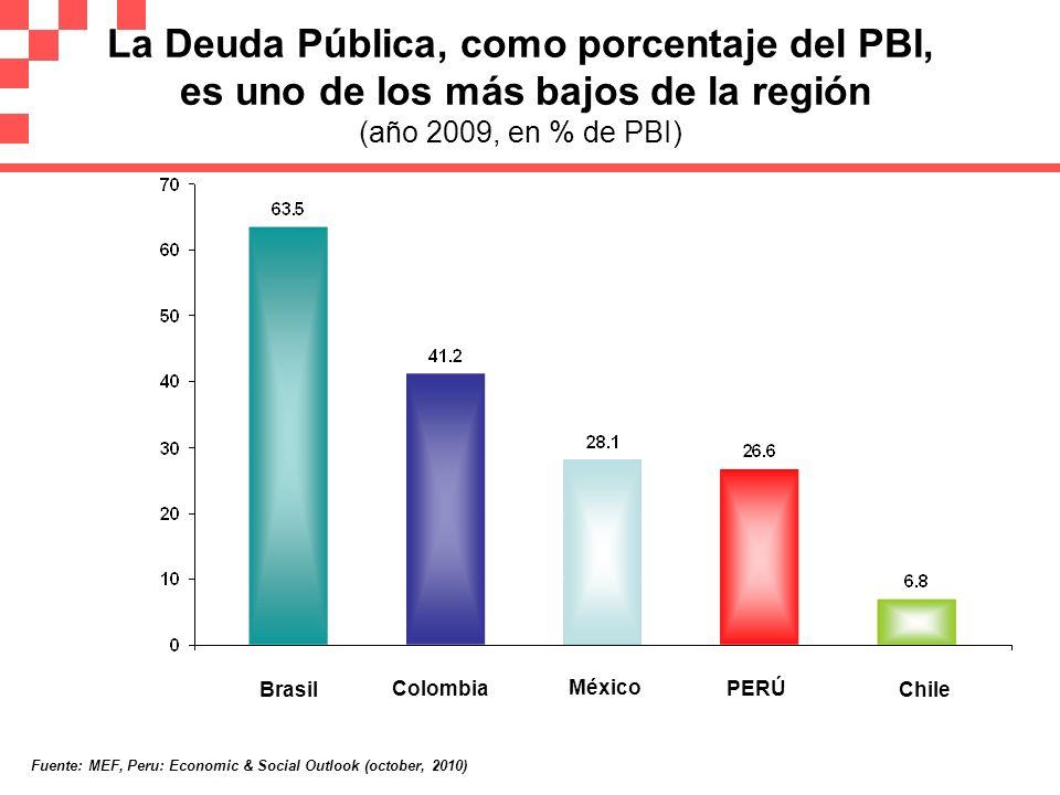 La Deuda Pública, como porcentaje del PBI, es uno de los más bajos de la región (año 2009, en % de PBI)