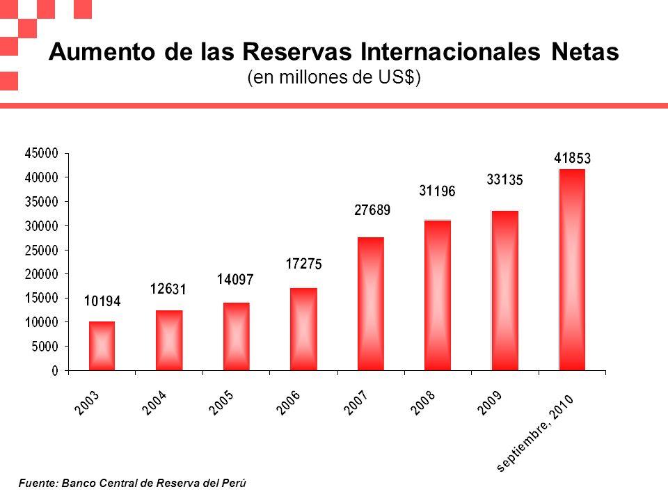 Aumento de las Reservas Internacionales Netas (en millones de US$)