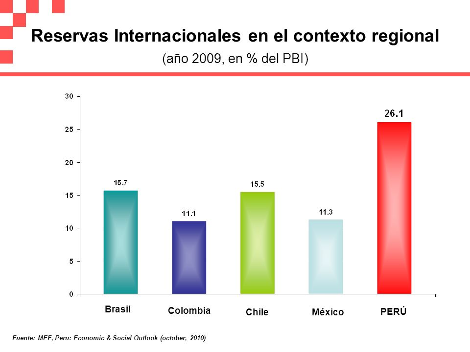 Reservas Internacionales en el contexto regional (año 2009, en % del PBI)