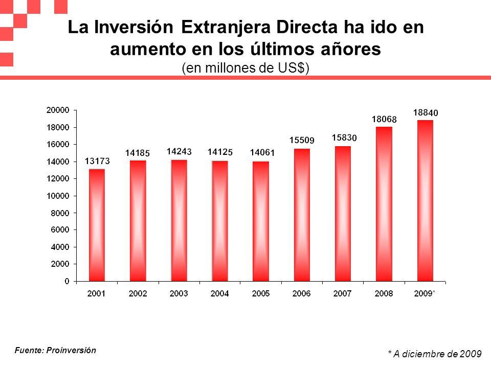La Inversión Extranjera Directa ha ido en aumento en los últimos añores (en millones de US$)