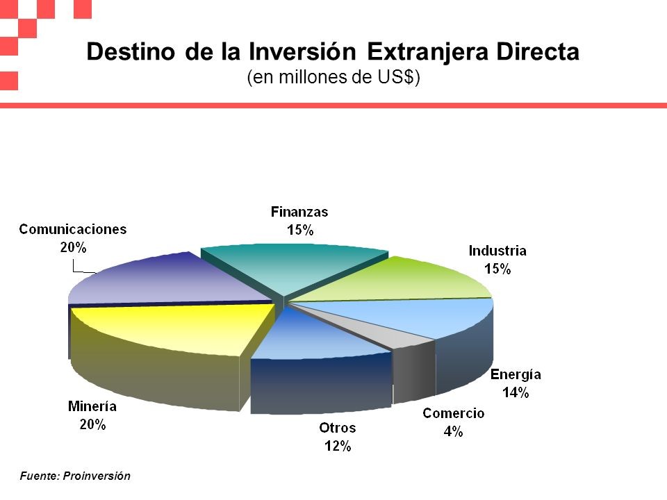 Destino de la Inversión Extranjera Directa (en millones de US$)