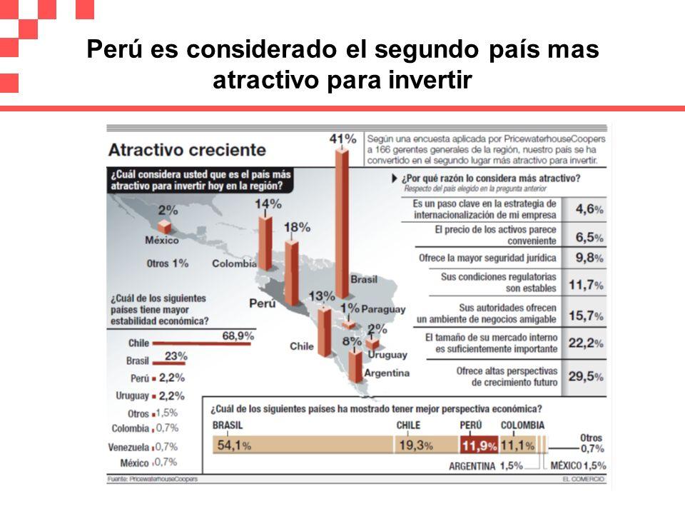 Perú es considerado el segundo país mas atractivo para invertir