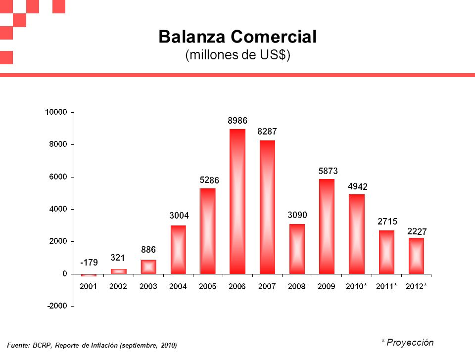 Balanza Comercial (millones de US$)