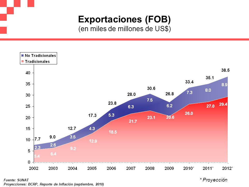 Exportaciones (FOB) (en miles de millones de US$)