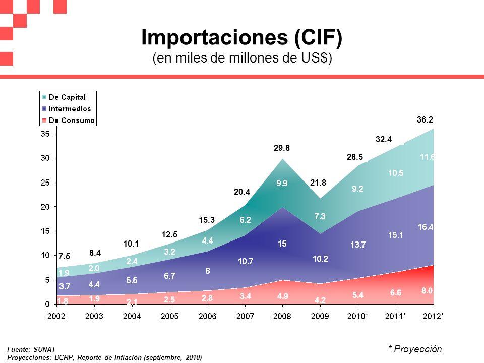 Importaciones (CIF) (en miles de millones de US$)