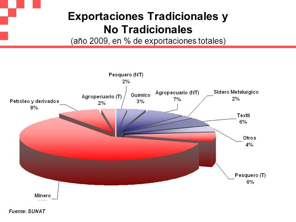 Exportaciones Tradicionales y No Tradicionales (año 2009, en % de exportaciones totales)