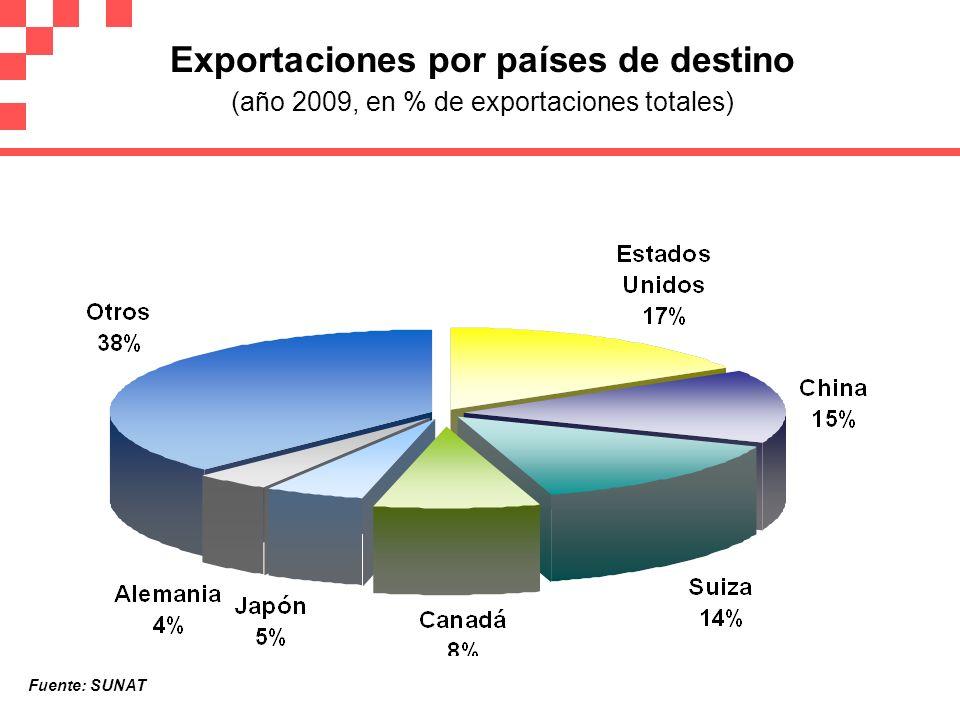 Exportaciones por países de destino (año 2009, en % de exportaciones totales)