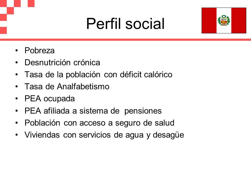 Perfil social Pobreza Desnutrición crónica