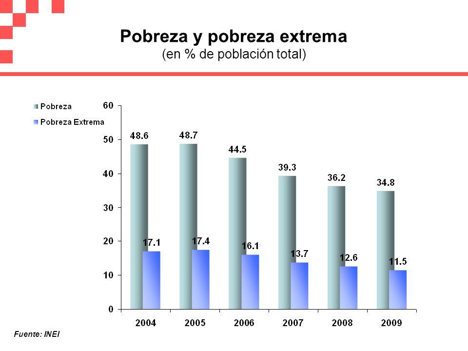 Pobreza y pobreza extrema (en % de población total)