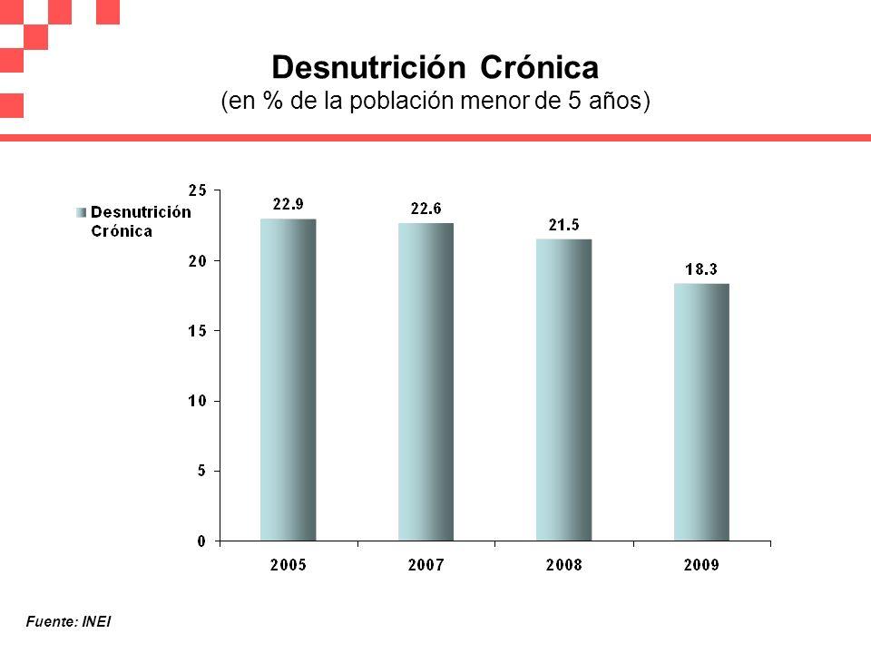 Desnutrición Crónica (en % de la población menor de 5 años)