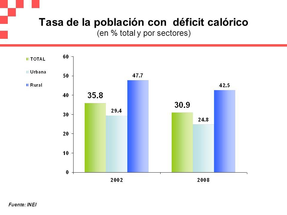 Tasa de la población con déficit calórico (en % total y por sectores)