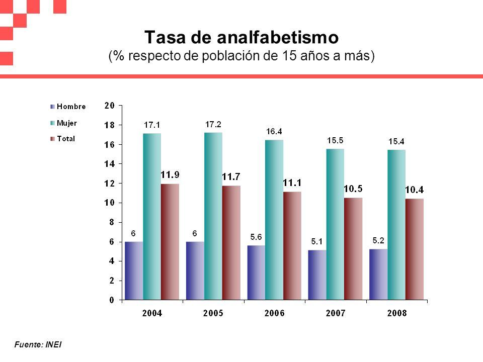 Tasa de analfabetismo (% respecto de población de 15 años a más)