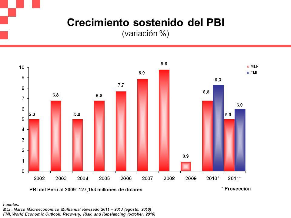 Crecimiento sostenido del PBI (variación %)
