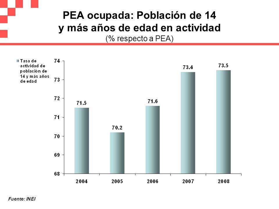 PEA ocupada: Población de 14 y más años de edad en actividad (% respecto a PEA)