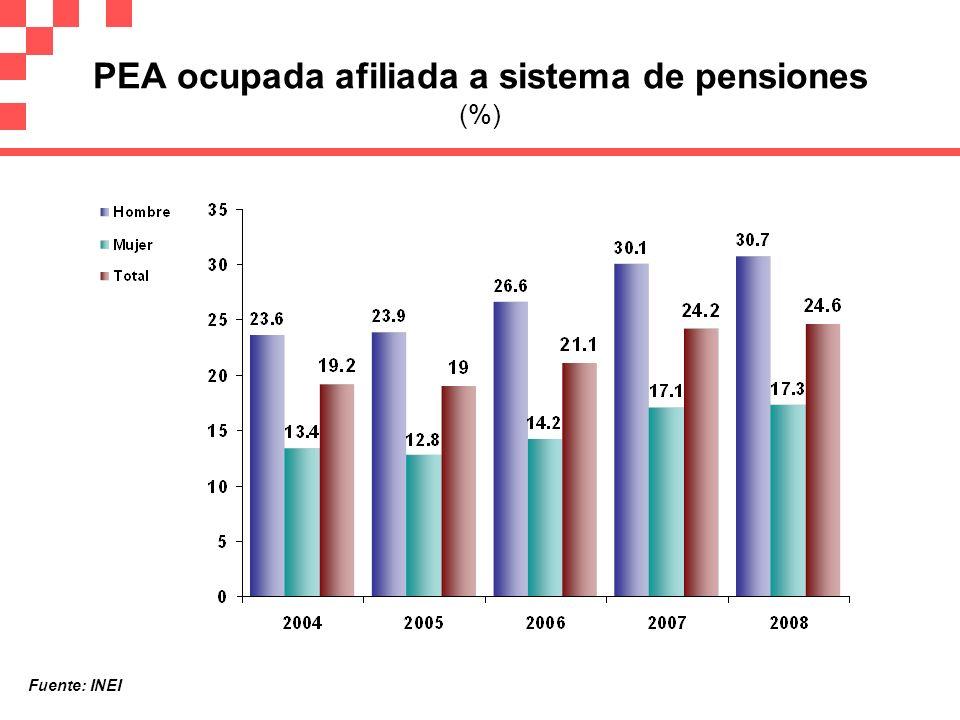 PEA ocupada afiliada a sistema de pensiones (%)