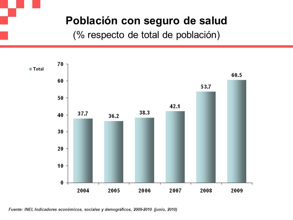 Población con seguro de salud (% respecto de total de población)