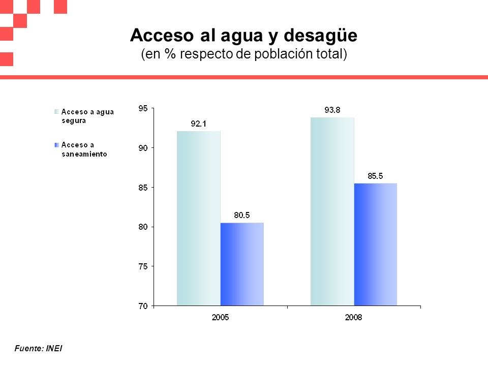 Acceso al agua y desagüe (en % respecto de población total)