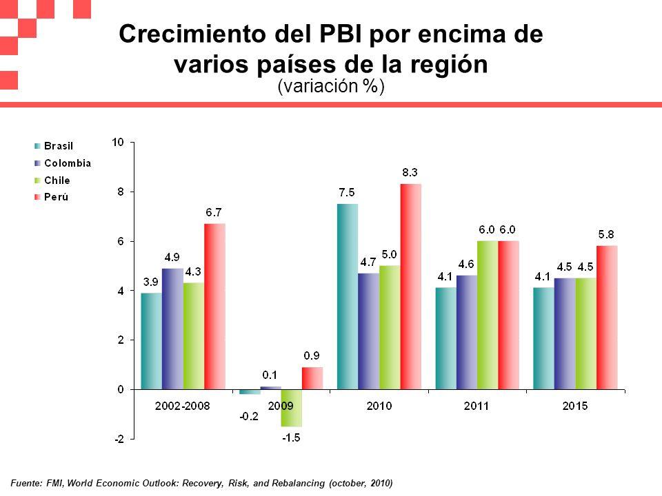 Crecimiento del PBI por encima de varios países de la región (variación %)