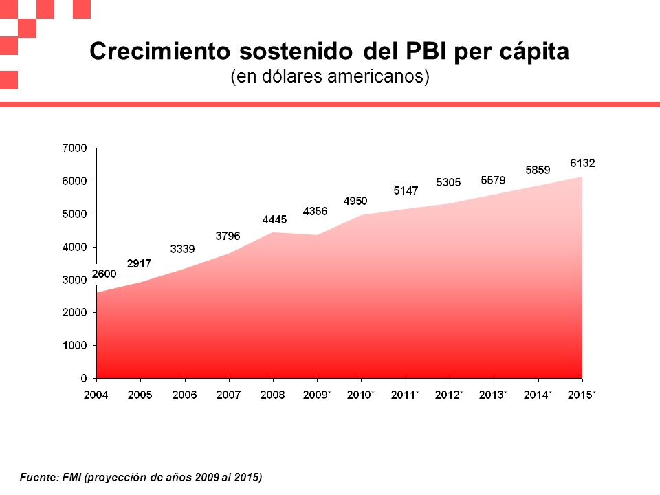 Crecimiento sostenido del PBI per cápita (en dólares americanos)