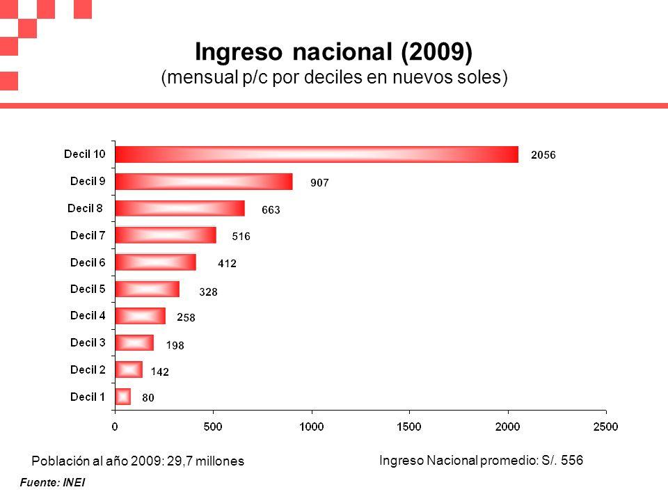 Ingreso nacional (2009) (mensual p/c por deciles en nuevos soles)