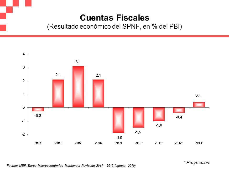 Cuentas Fiscales (Resultado económico del SPNF, en % del PBI)