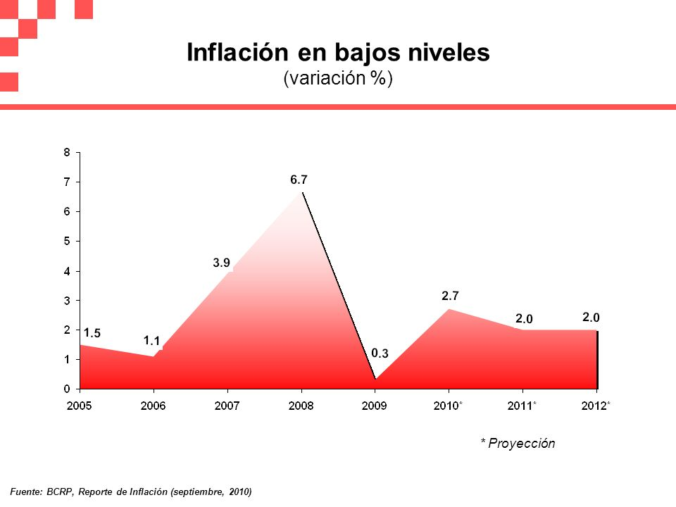 Inflación en bajos niveles (variación %)