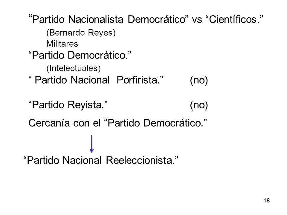 Partido Nacionalista Democrático vs Científicos.