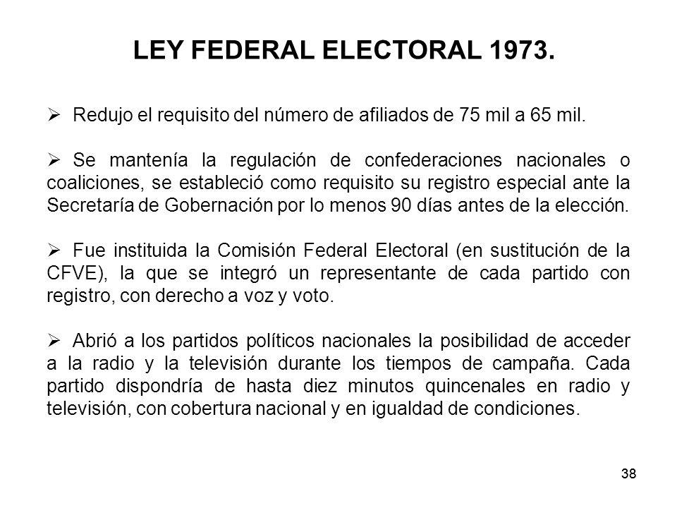 LEY FEDERAL ELECTORAL 1973. Redujo el requisito del número de afiliados de 75 mil a 65 mil.