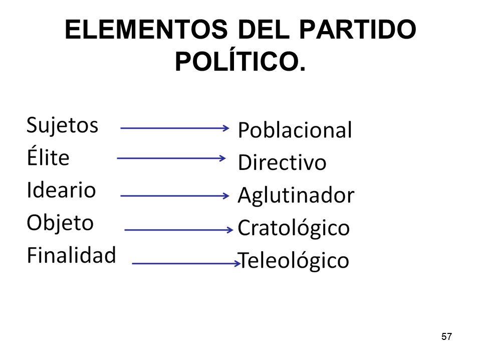 ELEMENTOS DEL PARTIDO POLÍTICO.