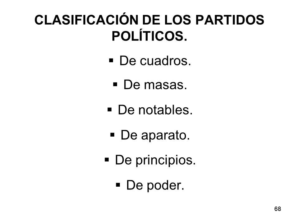 CLASIFICACIÓN DE LOS PARTIDOS POLÍTICOS.