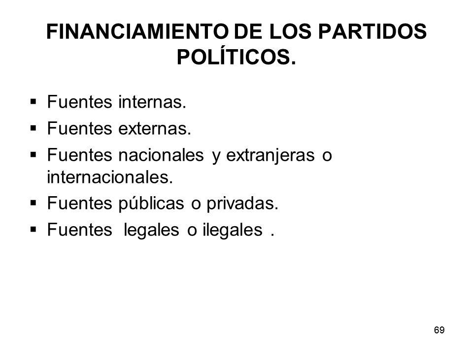 FINANCIAMIENTO DE LOS PARTIDOS POLÍTICOS.