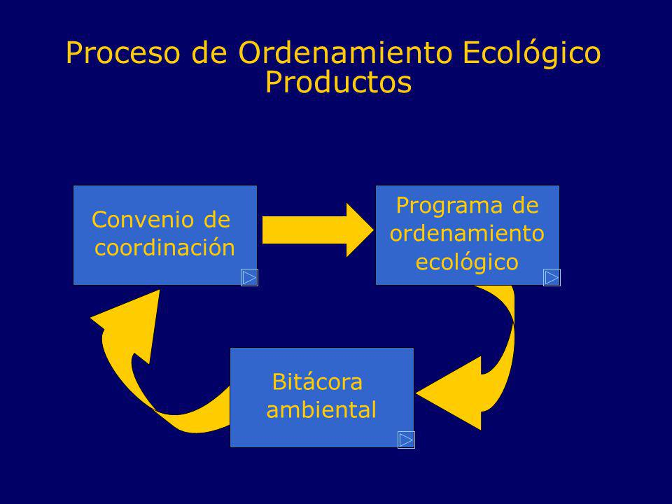 Proceso de Ordenamiento Ecológico Productos