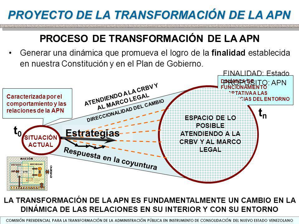 tn t0 PROCESO DE TRANSFORMACIÓN DE LA APN Estrategias