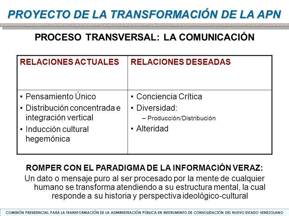 PROCESO TRANSVERSAL: LA COMUNICACIÓN