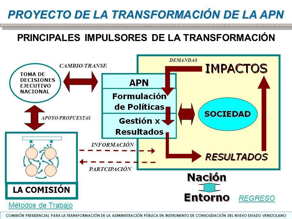 PRINCIPALES IMPULSORES DE LA TRANSFORMACIÓN