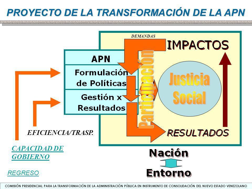 Participación Justicia Social EFICIENCIA/TRASP. CAPACIDAD DE GOBIERNO
