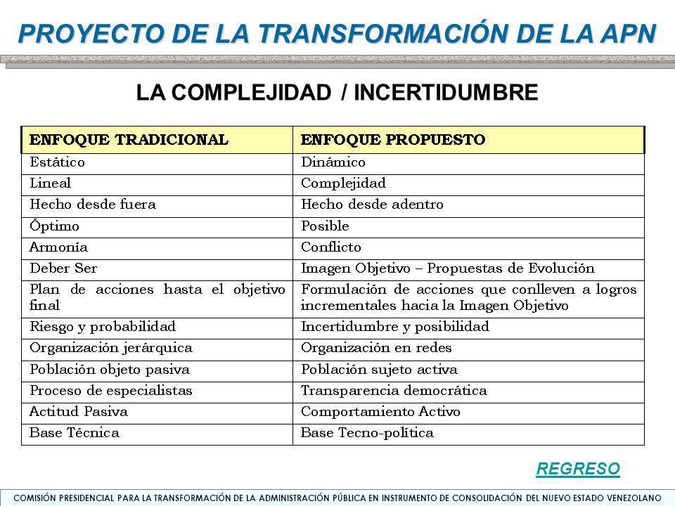 LA COMPLEJIDAD / INCERTIDUMBRE
