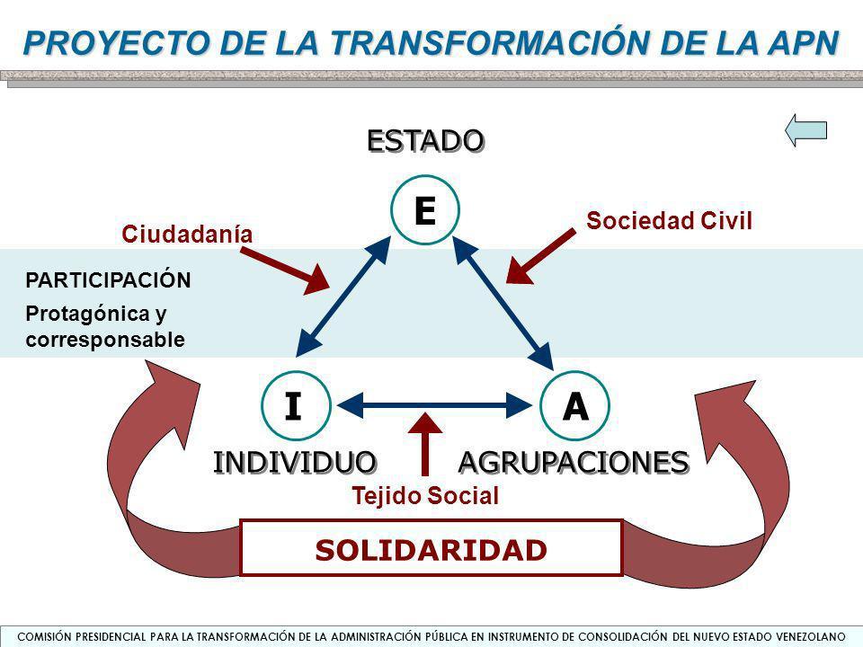 E I A ESTADO INDIVIDUO AGRUPACIONES SOLIDARIDAD Sociedad Civil