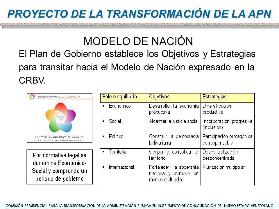 MODELO DE NACIÓN El Plan de Gobierno establece los Objetivos y Estrategias para transitar hacia el Modelo de Nación expresado en la CRBV.
