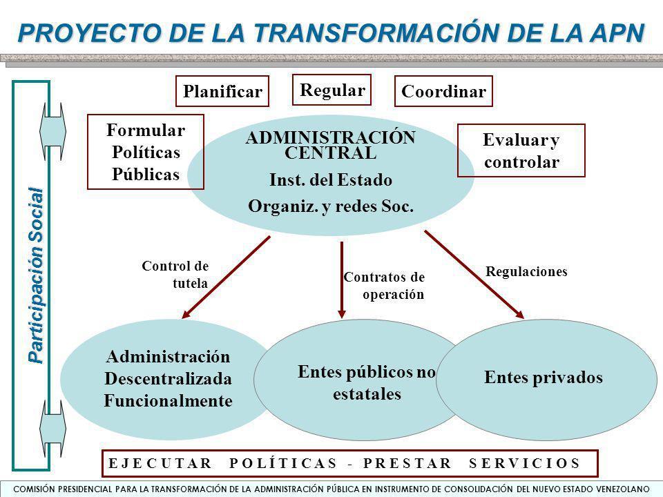 Formular Políticas Públicas Evaluar y controlar ADMINISTRACIÓN CENTRAL