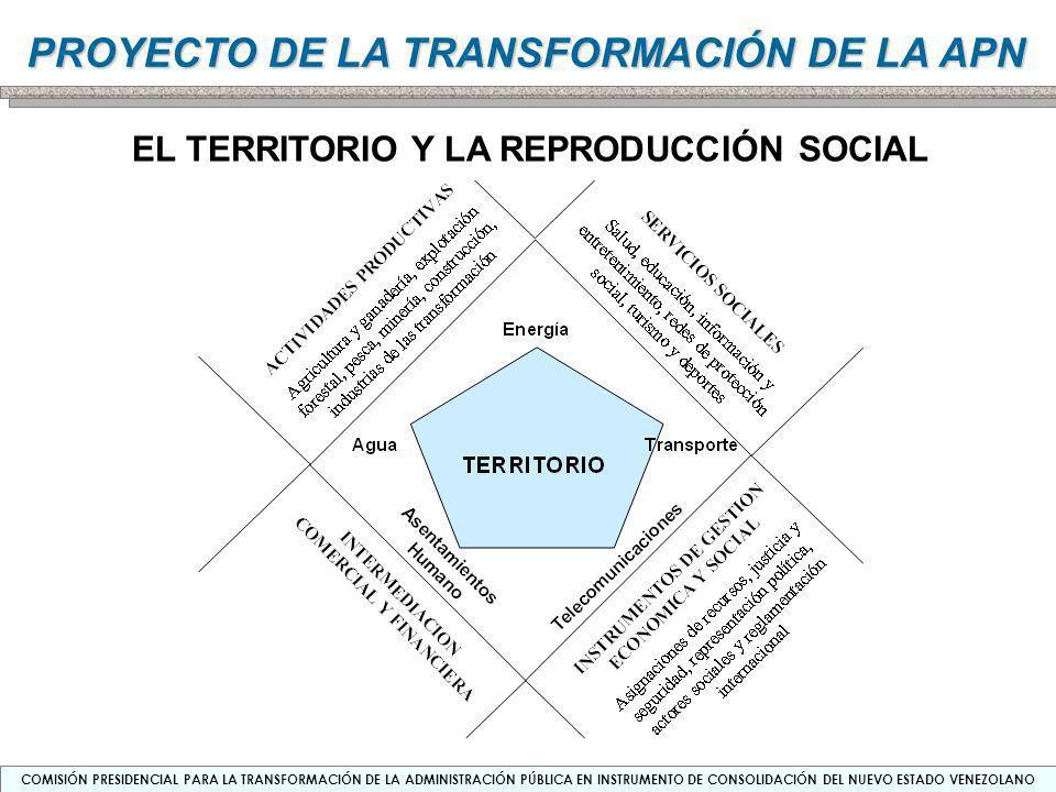 EL TERRITORIO Y LA REPRODUCCIÓN SOCIAL