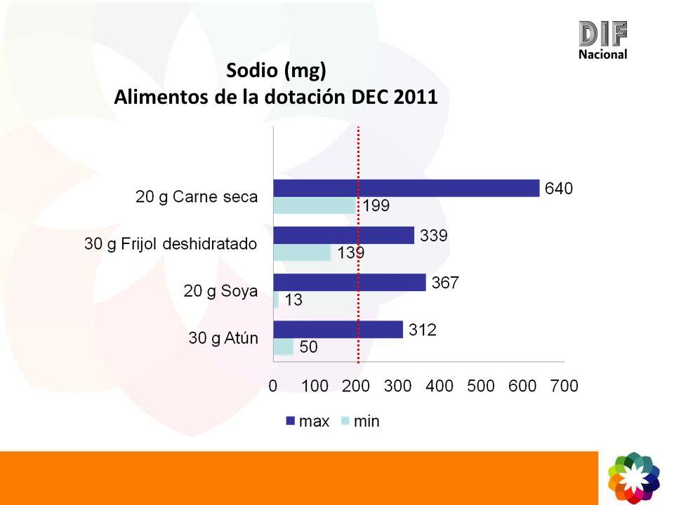 Sodio (mg) Alimentos de la dotación DEC 2011